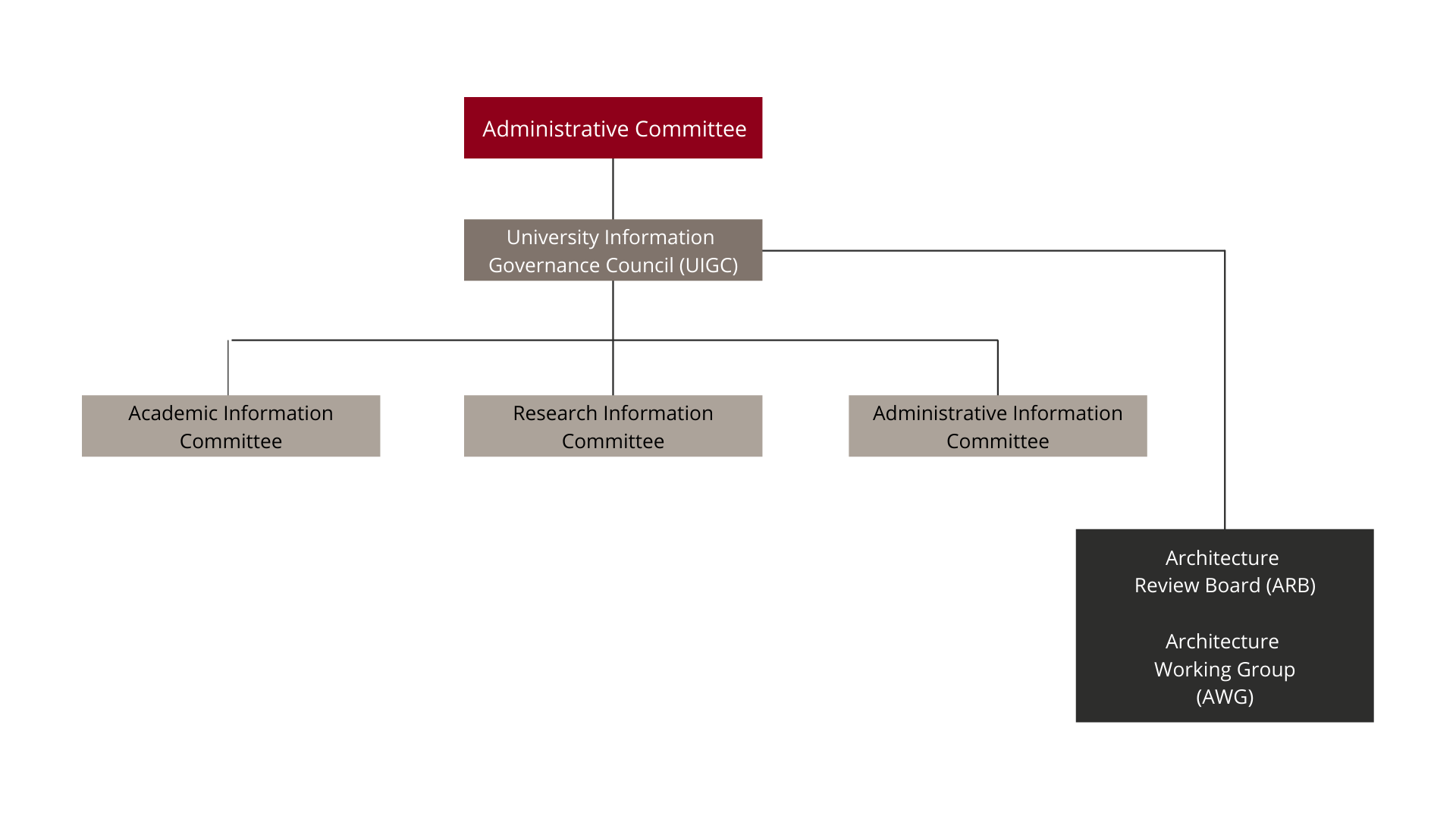 Administrative committee org chart