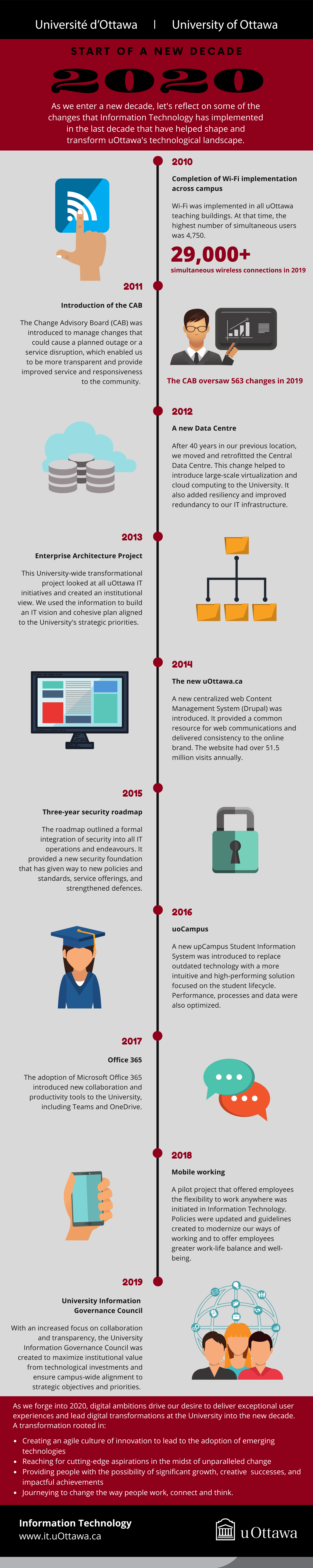 Start of a decade infographic, showing Information Technology achievements over the last decade