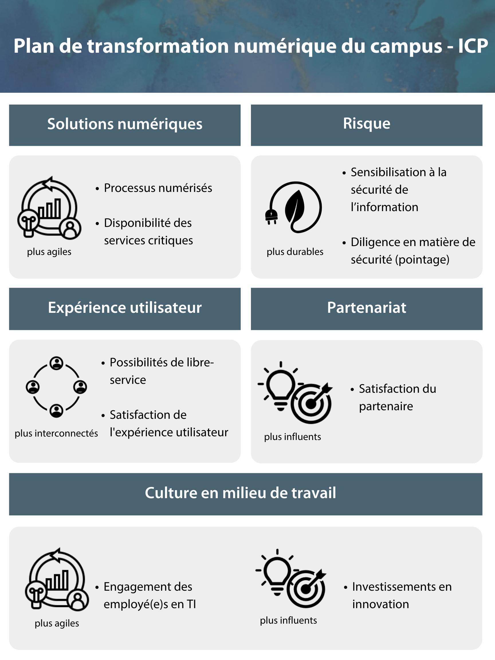 Plan de transformation numérique du campus – ICP. Solutions numériques, risque, expérience utilisateur, partenariats, satisfaction du partenaire, culture en milieu de travail, engagement des employé(e)s en TI, et investissements en innovation.