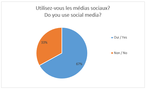 image for Social media use snap poll results article