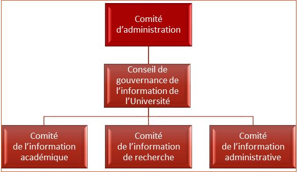 Sous-comites du conseil de gouvernance de l'information